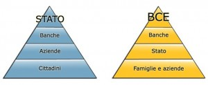 piramide monetaria